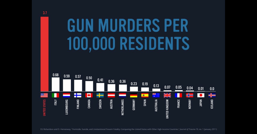 a somewhat misleading chart suggests that the united states has a far higher gun murder rate than the rest of the world