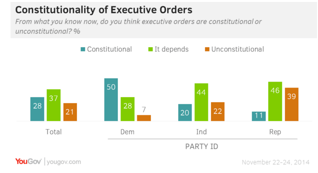 YouGov___Opinion_split_on_executive_orders2