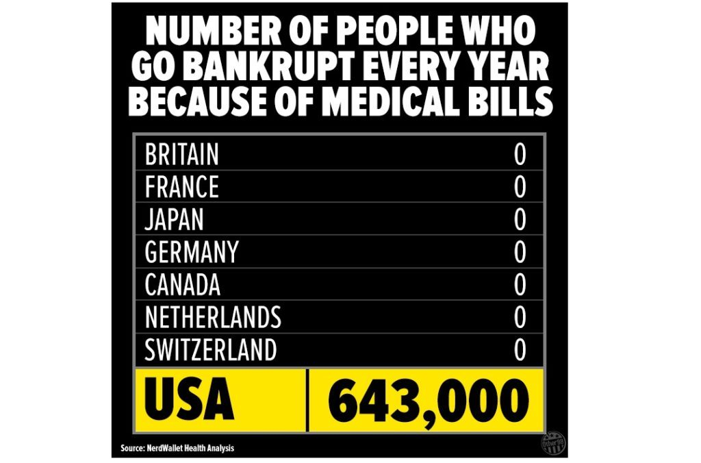FACT CHECK: Do 643,000 Bankruptcies Occur in the U.S. Every Year Due on medical income statement, medical marketing, medical license suspension, medical expert testimony, medical retirement benefits, medical means test, medical office audit, medical risk scores, medical confidentiality, medical product recall, medical privacy rights, medical contracts, medical licensing, medical negligence claims, medical claims management, medical privacy act, medical data breach, medical legal consulting, medical financial statement, medical expert witness,