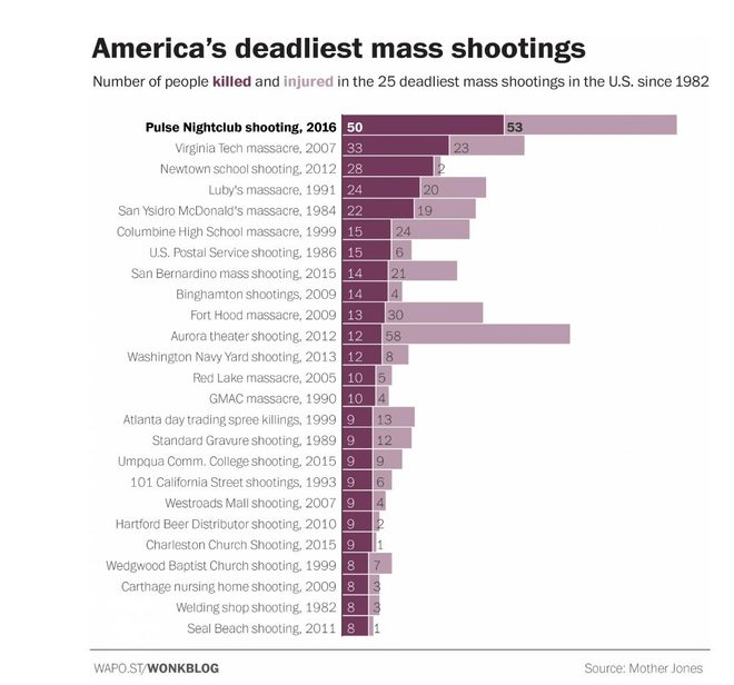 Was Orlando The 'Deadliest Mass Shooting' In U.S. History?