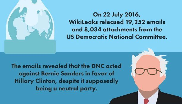 what we know so far about wikileaks dncleaks