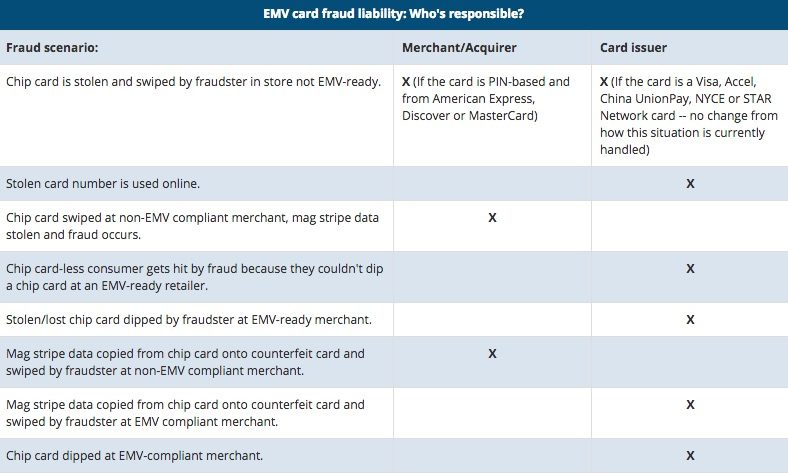 7_merchant_tips_to_understanding_EMV_fraud_liability_shift