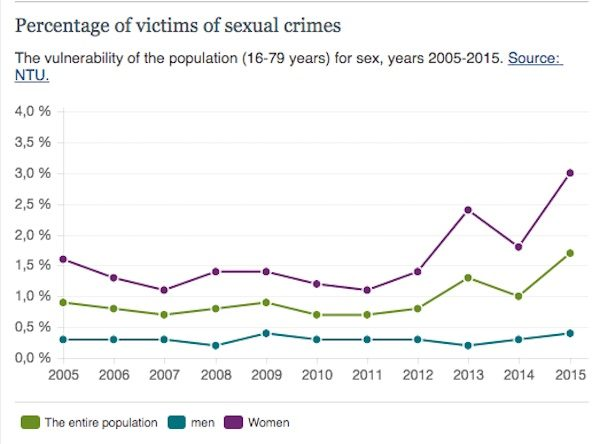 first of all the graph does not just represent but a wide category called ual crimes sweden s national council for crime prevention