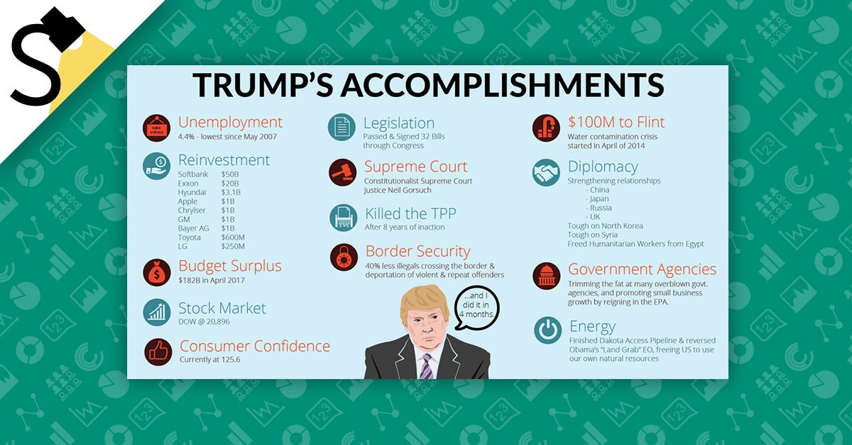 FACT CHECK: Everything Donald Trump Has Accomplished in ...