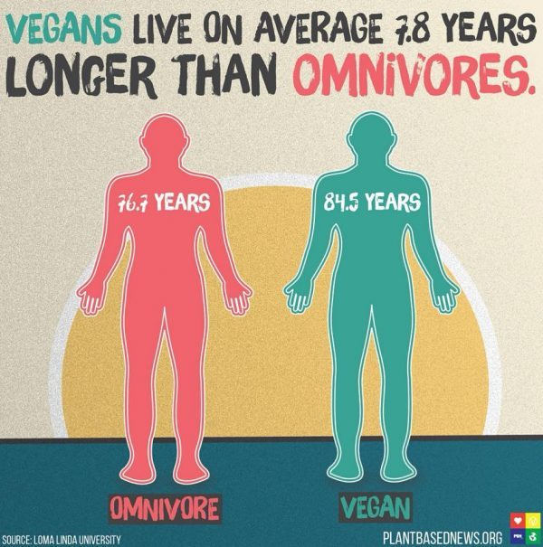 Vegetarians live longer, but it's not because they don't ...