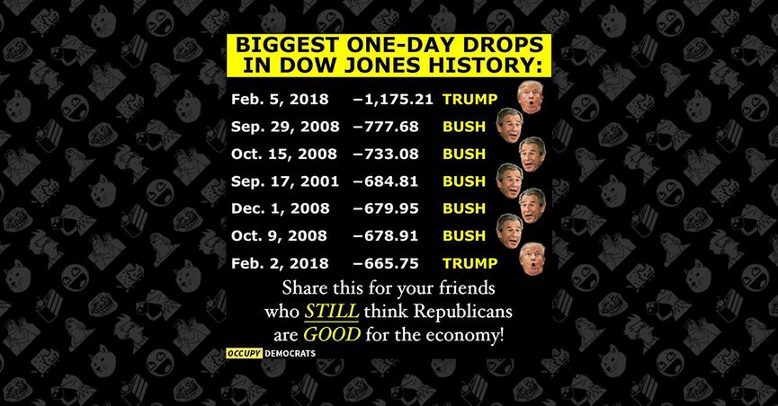 FACT CHECK: Does the Dow Jones Do Worse Under Republican Presidents?